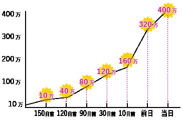 キャンセル料グラフ 結婚式前日340万円 当日400万円