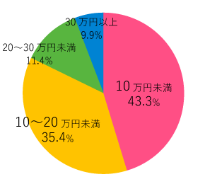 10万円未満43.3% 10~20万円未満35.4% 20~30万円未満11.4% 30万円以上9.9%