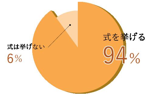 式を挙げる94%、式は挙げない6%