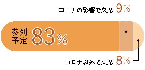 参加予定83% コロナの影響で欠席9% コロナ以外で欠席8%
