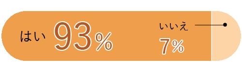 はい93% いいえ7%